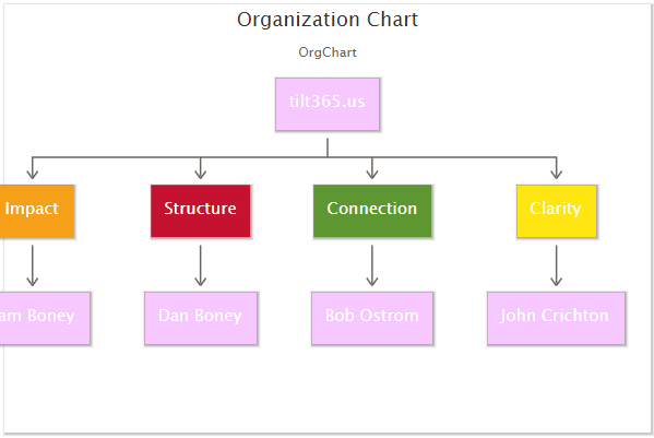 Tilt Org Chart (Under Development!)